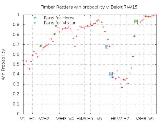 Win Probability 7_04_15