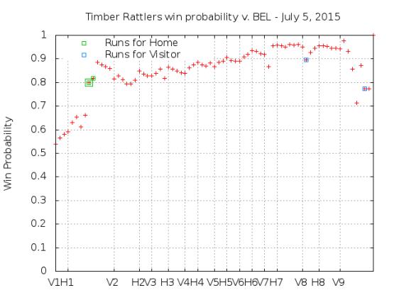 Win Probability 7_05_15