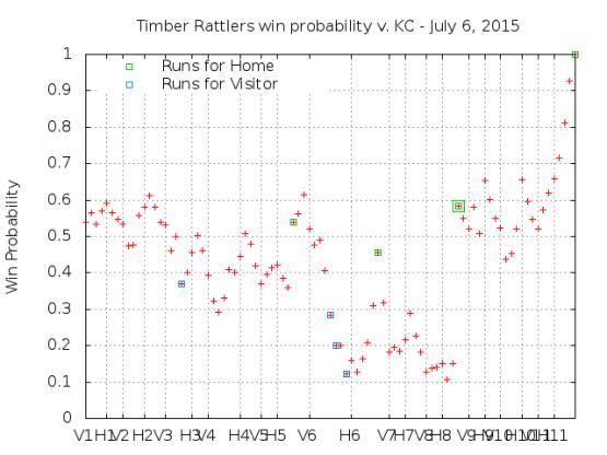 Win Probability 7_06_15