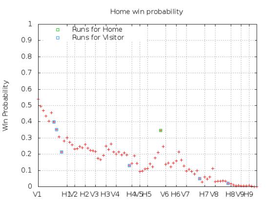 Win Probability 7_07_15