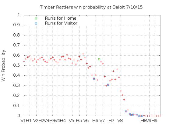 Win Probability 7_10_15