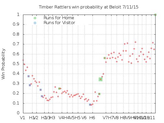 Win Probability 7_11_15