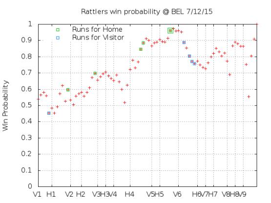 Win Probability 7_12_15
