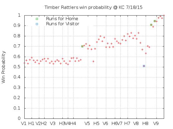 Win Probability 7_18_15
