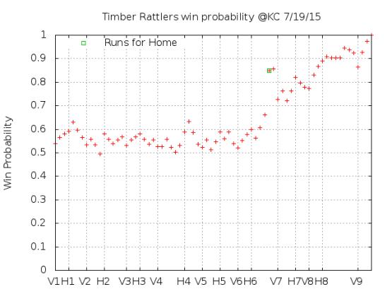 Win Probability 7_19_15