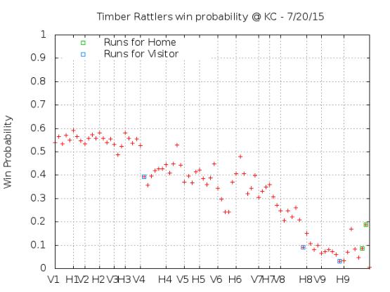 Win Probability 7_20_15
