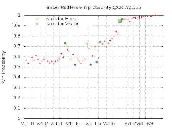 Win Probability 7_21_15