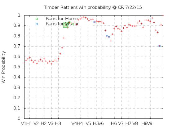 Win Probability 7_22_15