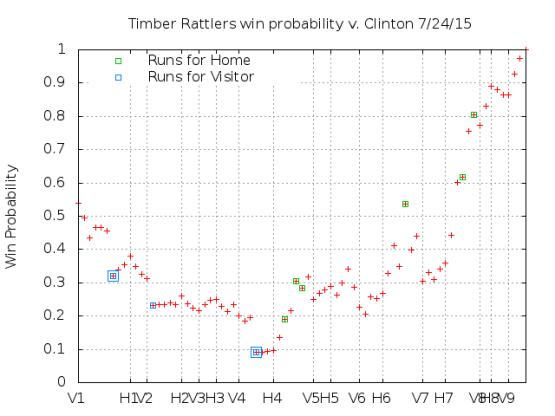 Win Probability 7_24_15