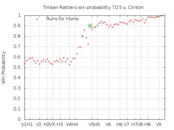 Win Probability 7_25_15