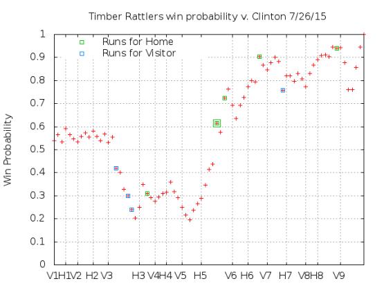 Win Probability 7_26_15