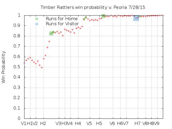 Win Probability 7_28_15