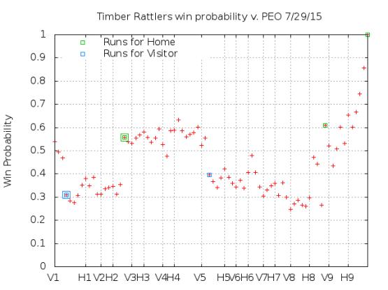 Win Probability 7_29_15