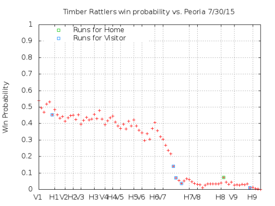 Win Probability 7_30_15