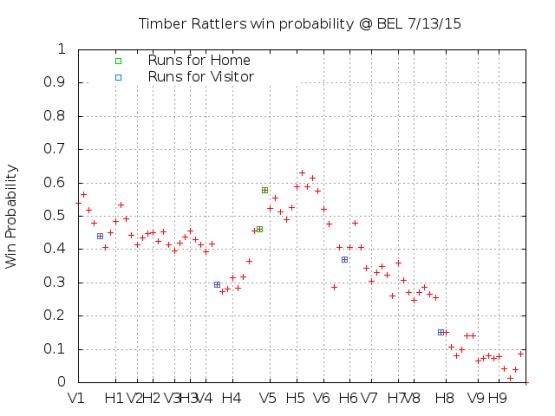 Win Probability 7_13_15