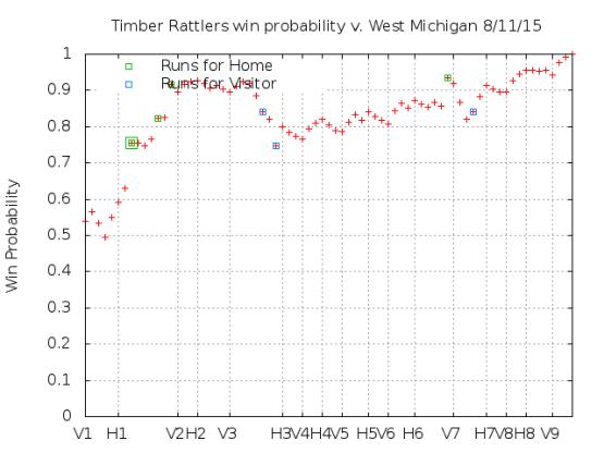 Win Probability 8_11_15