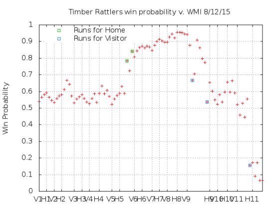 Win Probability 8_12_15