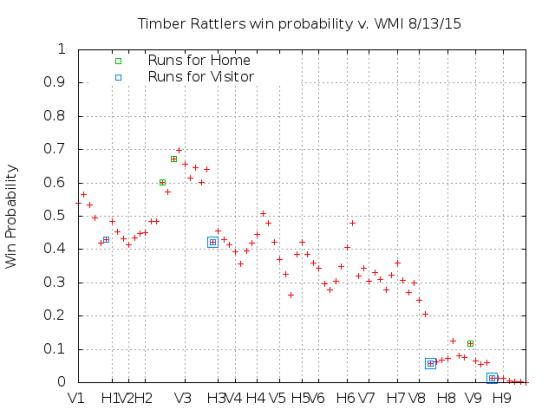Win Probability 8_13_15