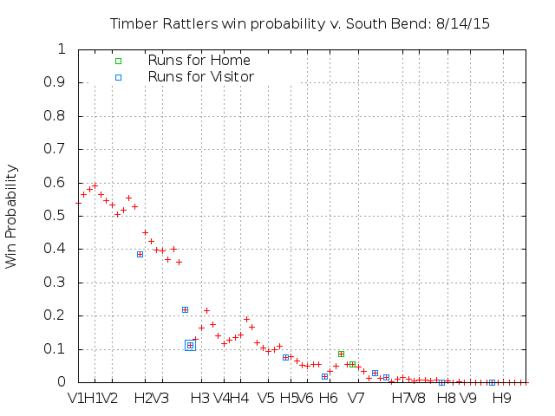 Win Probability 8_14_15