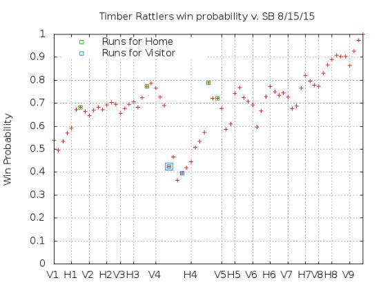 Win Probability 8_15_15