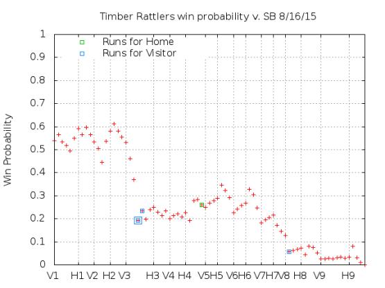 Win Probability 8_16_15