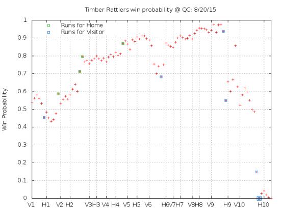 Win Probability 8_20_15