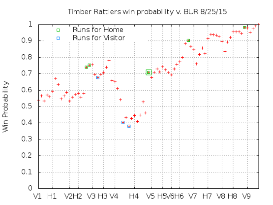 Win Probability 8_25_15