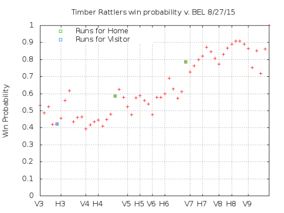 Win Probability 8_27_15