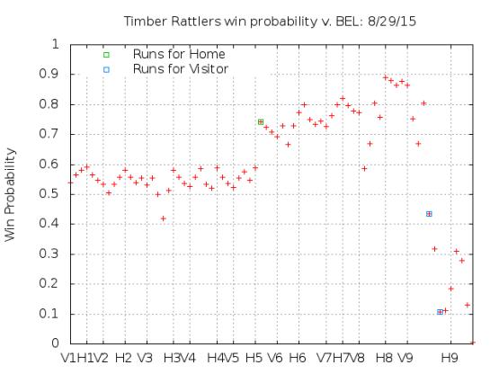 Win Probability 8_29_15