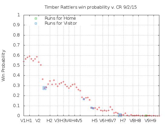 Win Probability 9_02_15