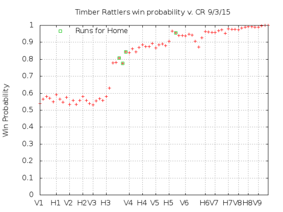 Win Probability 9_03_15