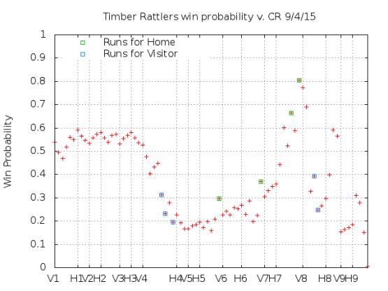 Win Probability 9_04_15