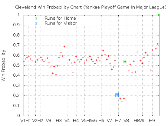 Major League Win Probability chart