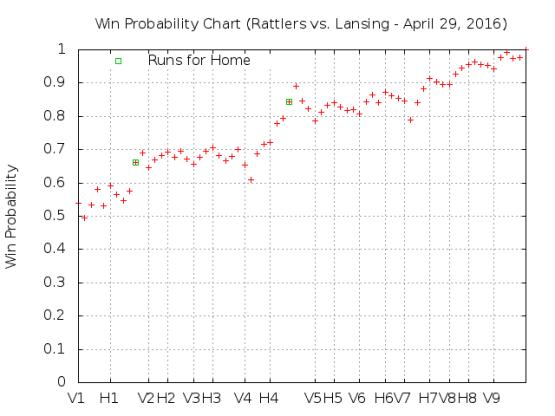 April 29 vs Lansing