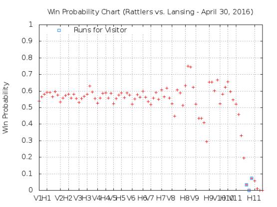 April 30 vs Lansing