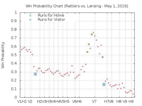 May 1 vs Lansing