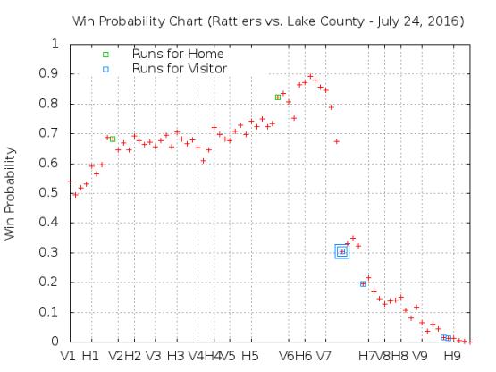 July 24 v. Lake County
