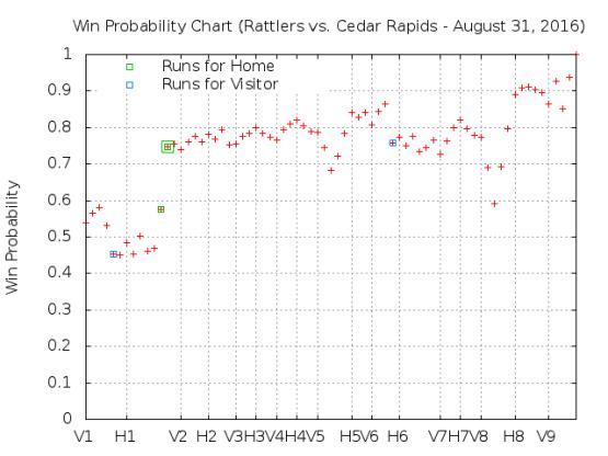 August 30 vs Cedar Rapids