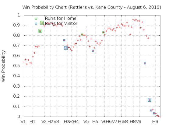 August 6 v Kane County