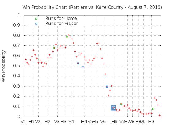 August 7 v Kane County