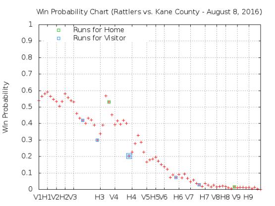 August 8 v Kane County