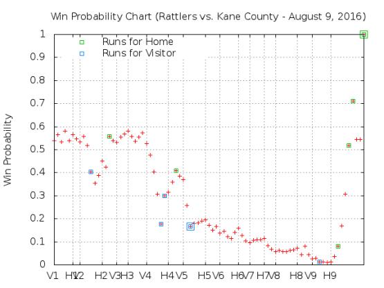 August 9 v Kane County
