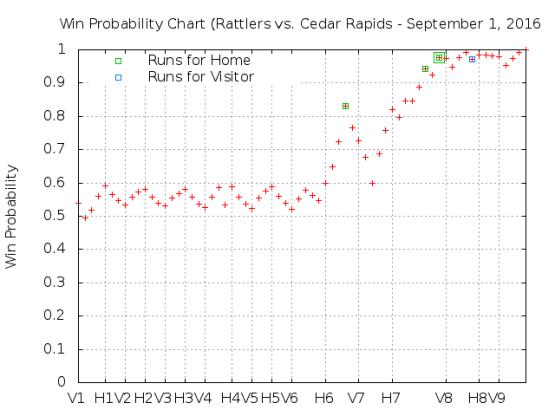 September 1 vs Cedar Rapids