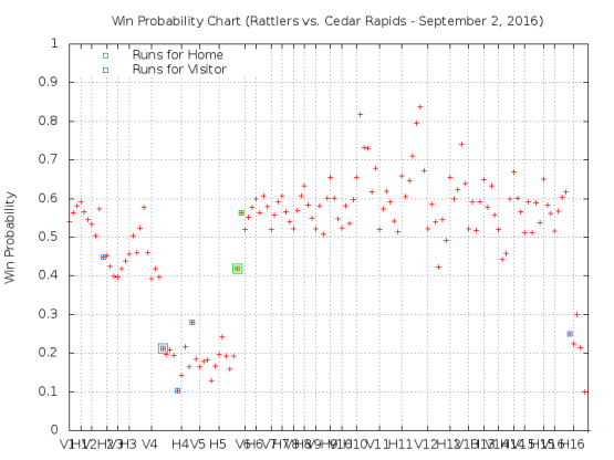 September 2 vs Cedar Rapids